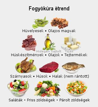 fogyni üzenőfal)